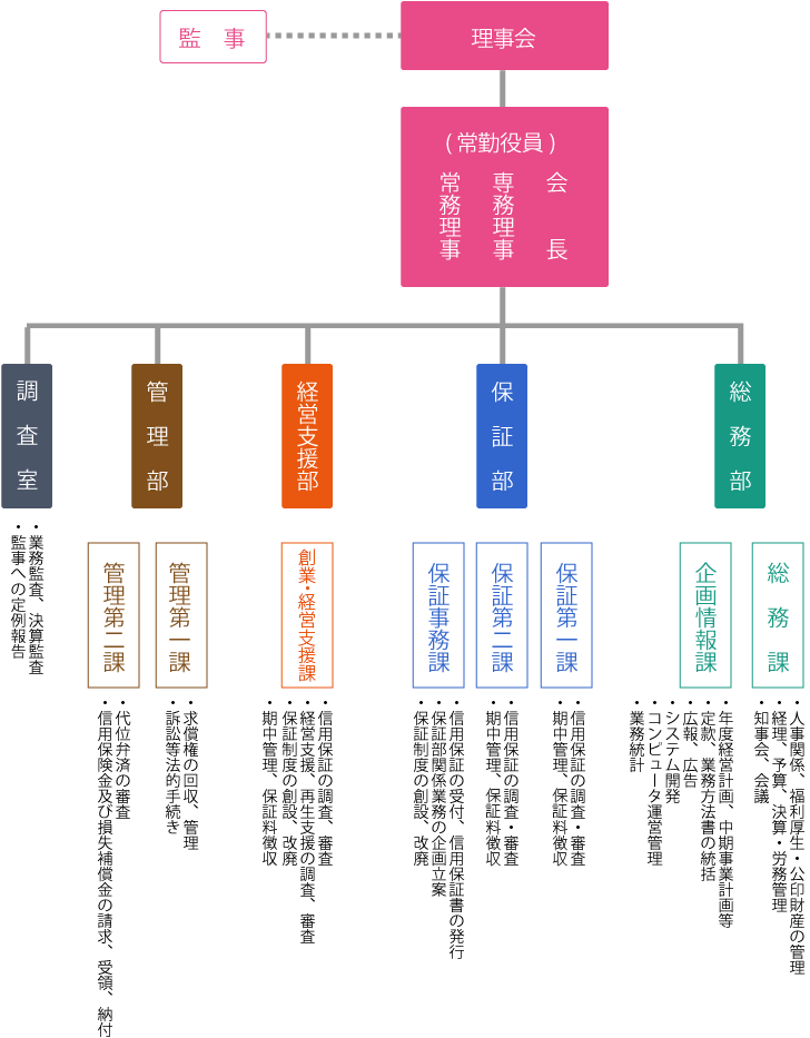 組織機構図